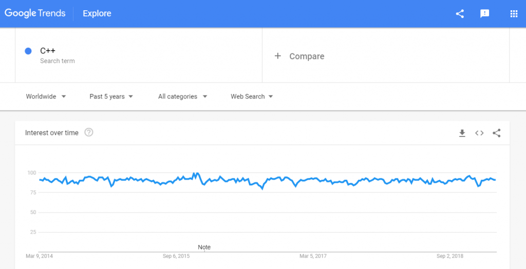 C++ trends google