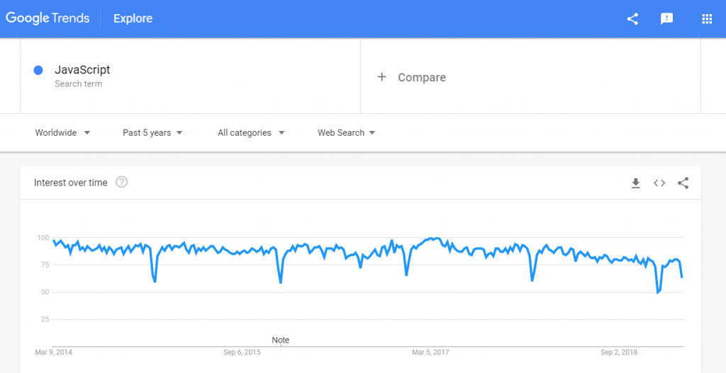 JavaScript trends google
