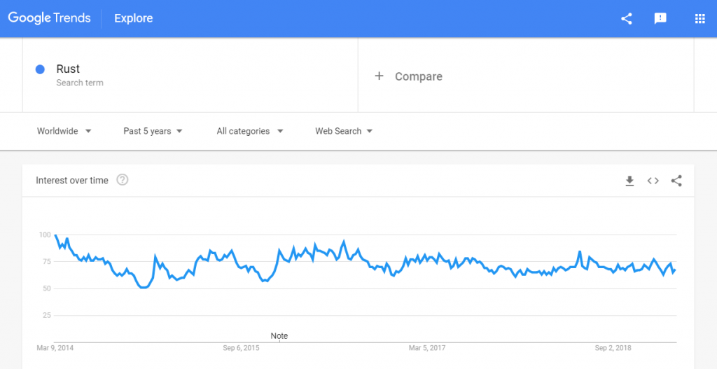 Rust trends google