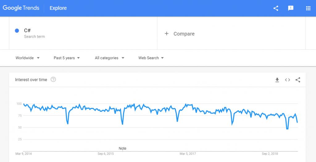 C# trends google