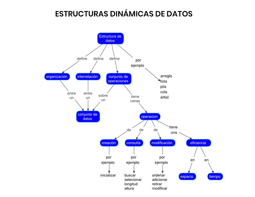 Estructuras Dinámicas de Datos