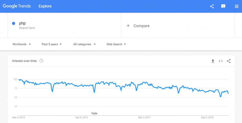PHP trends google