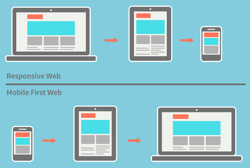 web responsive y mobile-first